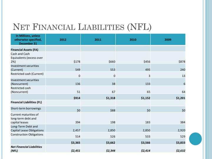 Net Financial Liabilities (NFL)