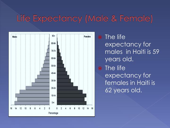 Life Expectancy (Male & Female)