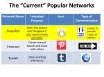 the current popular networks1