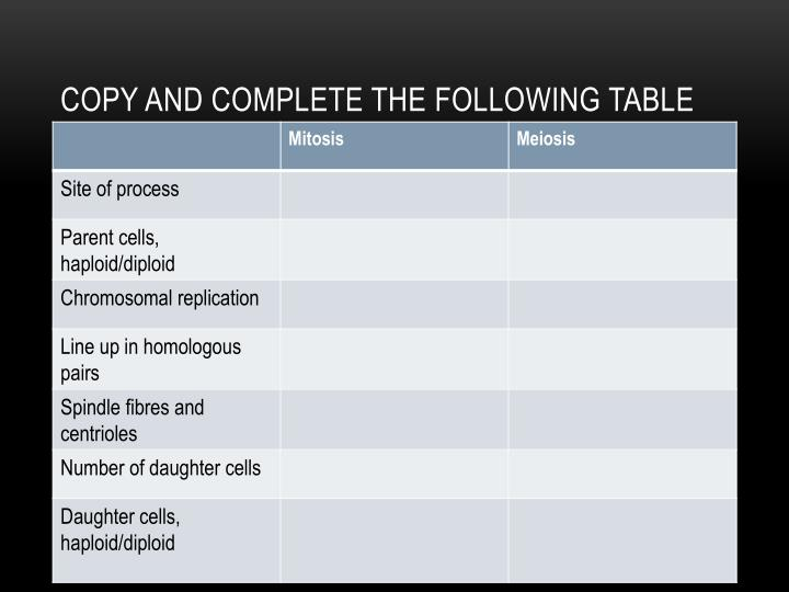 Copy and complete the following table
