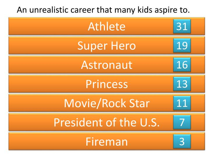 An unrealistic career that many kids aspire to.