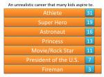 an unrealistic career that many kids aspire to1