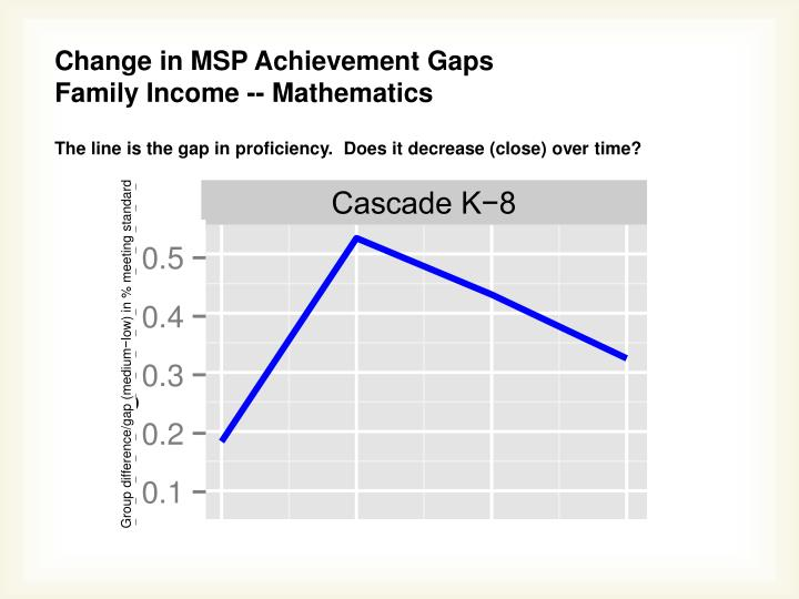Change in MSP Achievement Gaps