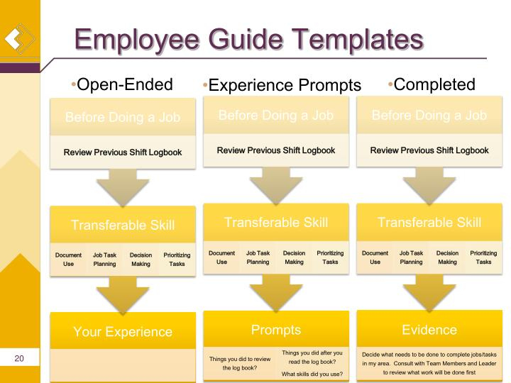 Employee Guide Templates