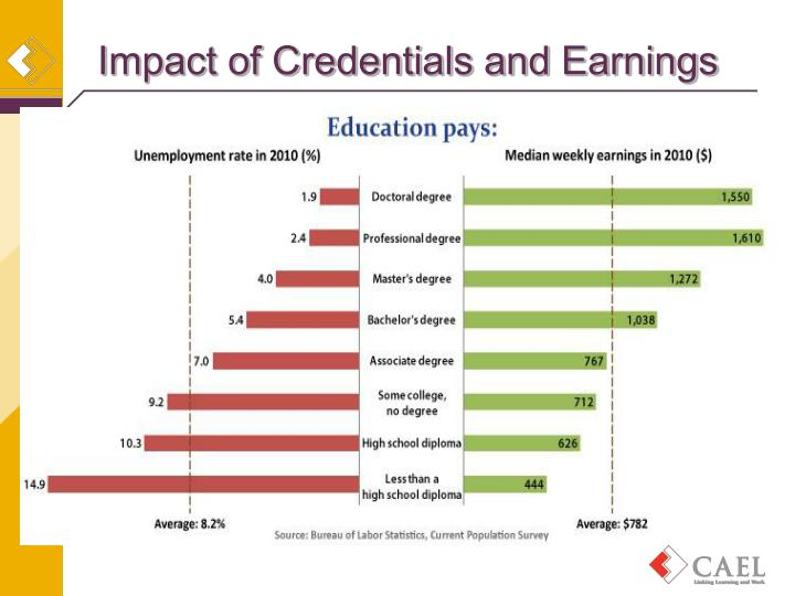 Impact of Credentials and Earnings