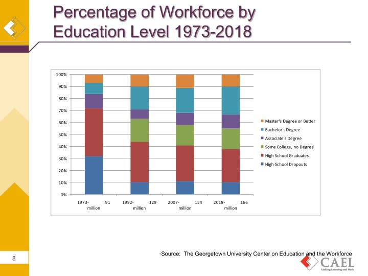 Percentage of Workforce by Education Level 1973-2018