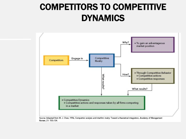 COMPETITORS TO COMPETITIVE DYNAMICS