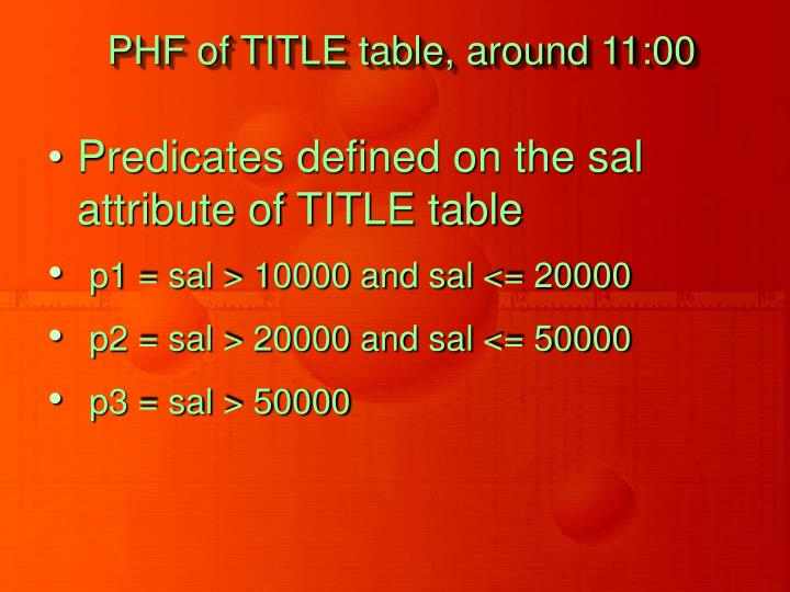 PHF of TITLE table, around 11:00