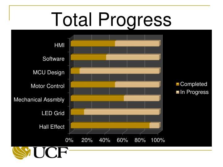 Total Progress