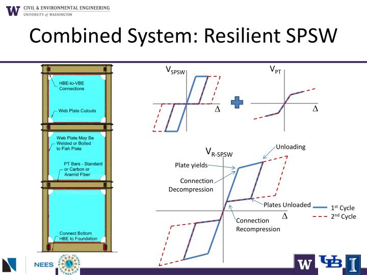Combined System: Resilient SPSW