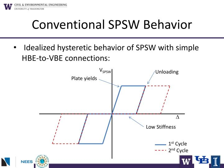 Conventional SPSW Behavior