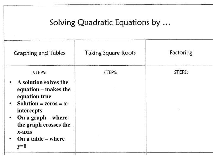 A solution solves the equation – makes the equation true
