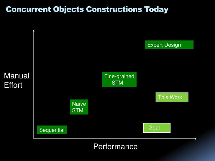 Concurrent Objects Constructions Today