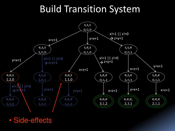 Build Transition System