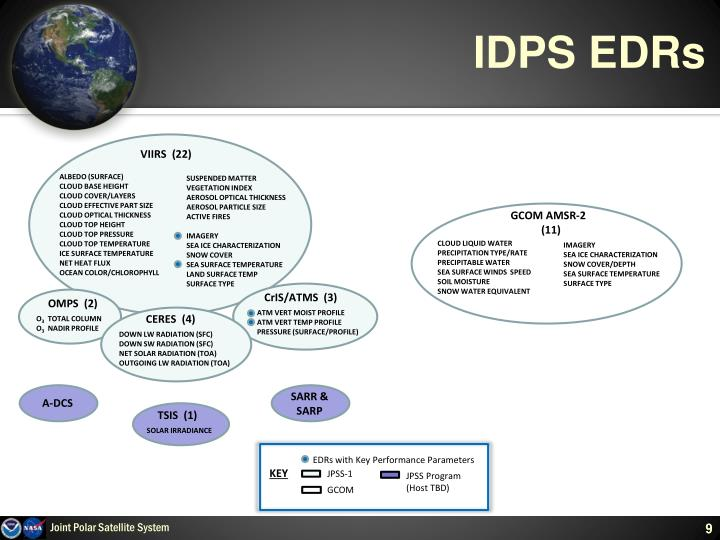 IDPS EDRs