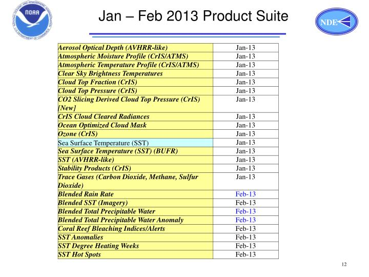 Jan – Feb 2013 Product Suite