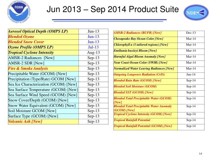 Jun 2013 – Sep 2014 Product Suite