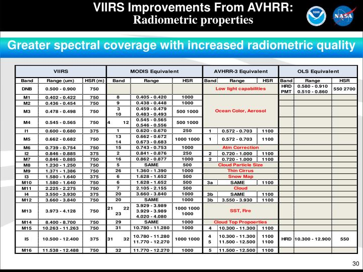 VIIRS Improvements From AVHRR: