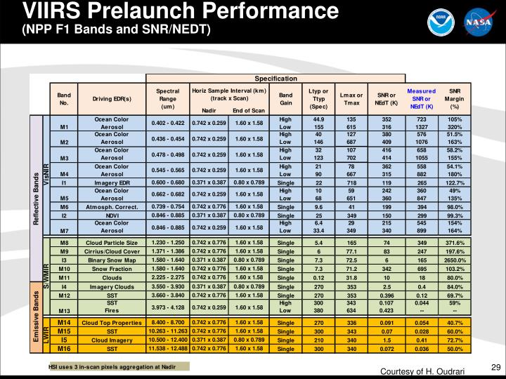 VIIRS Prelaunch Performance