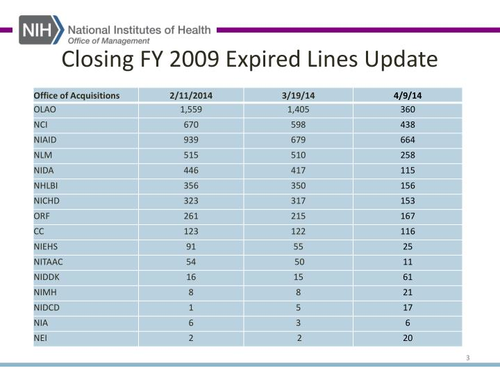 Closing FY 2009 Expired Lines Update