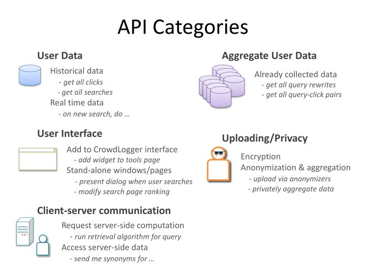 API Categories