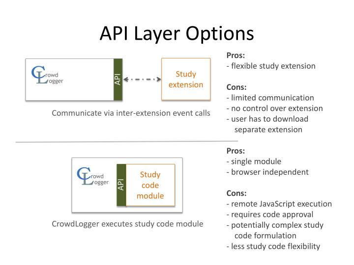 API Layer Options
