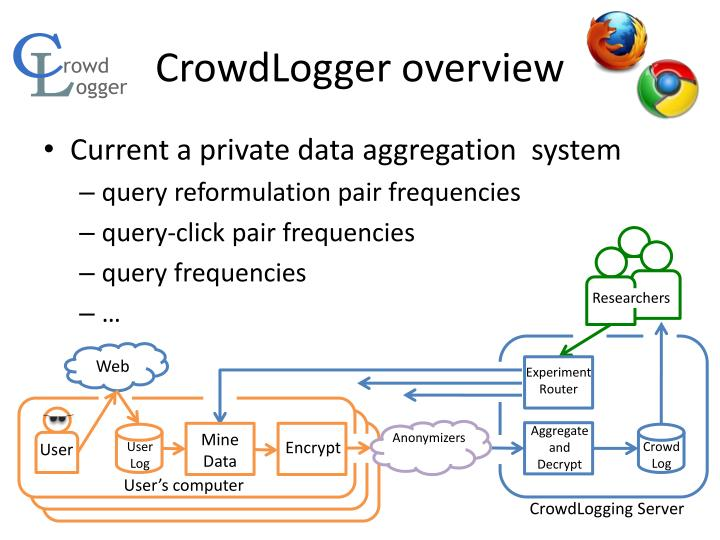 CrowdLogger