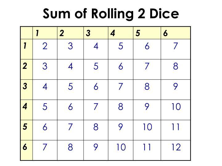 Sum of Rolling 2 Dice