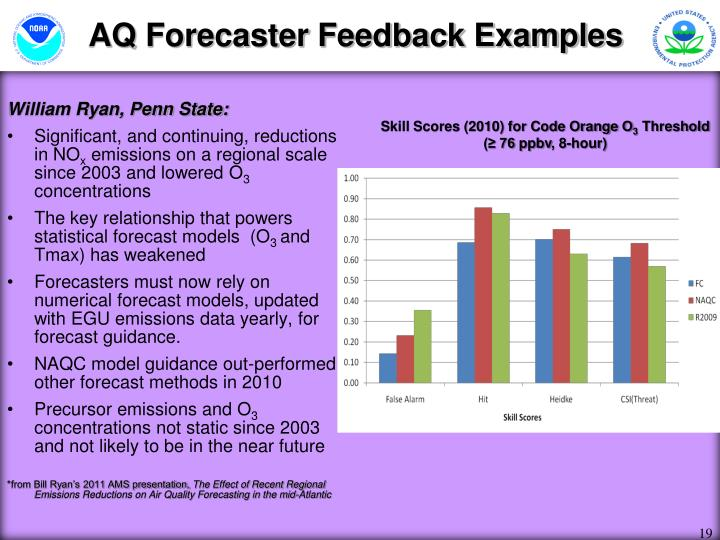 AQ Forecaster Feedback Examples