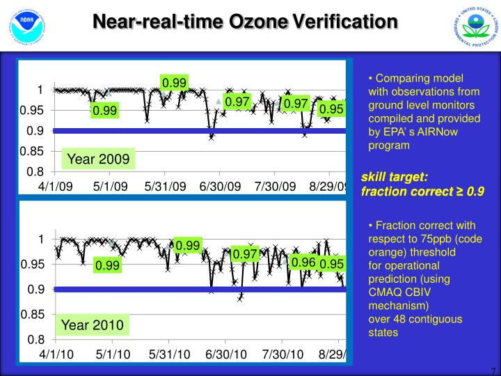 Near-real-time Ozone