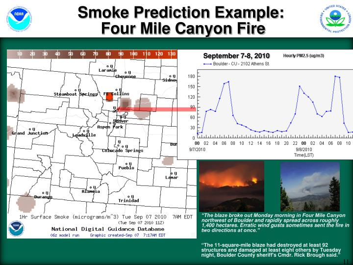 Smoke Prediction Example:
