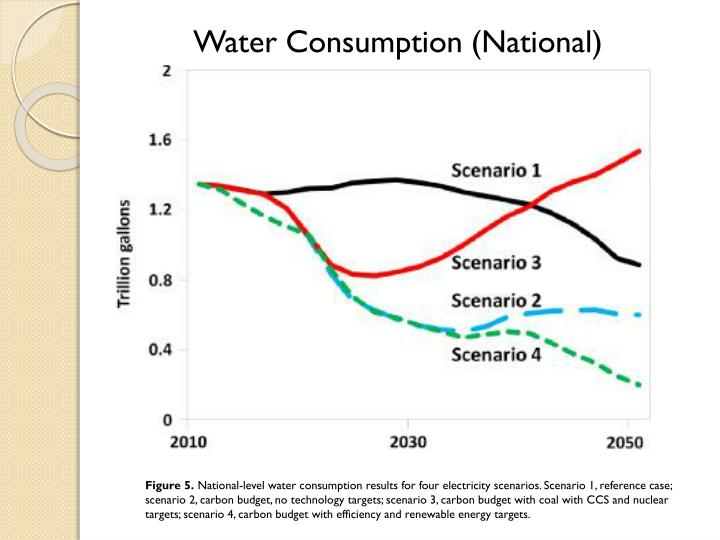 Water Consumption (National)