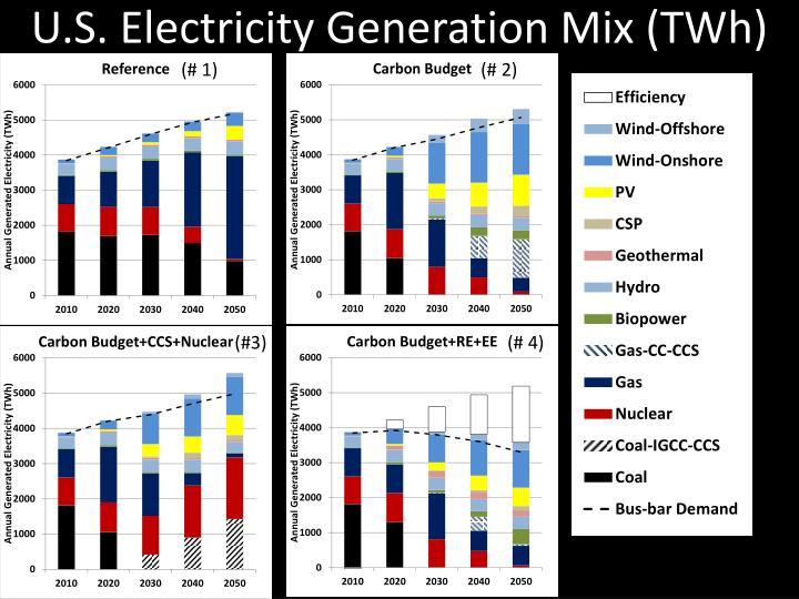 U.S. Electricity