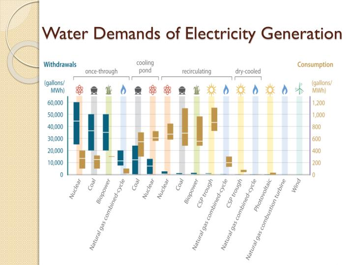 Water Demands of Electricity Generation