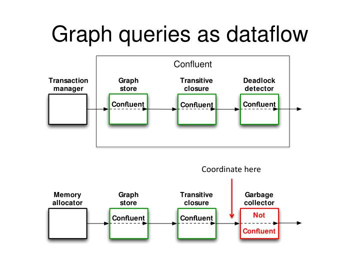 Graph queries as dataflow