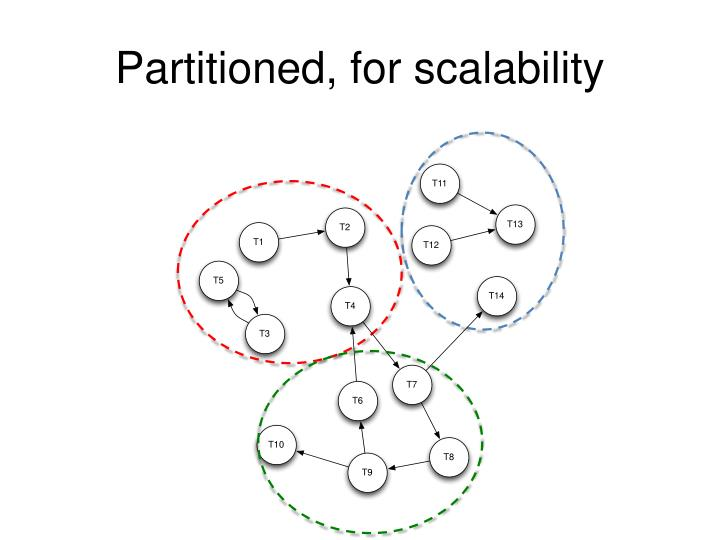 Partitioned, for scalability