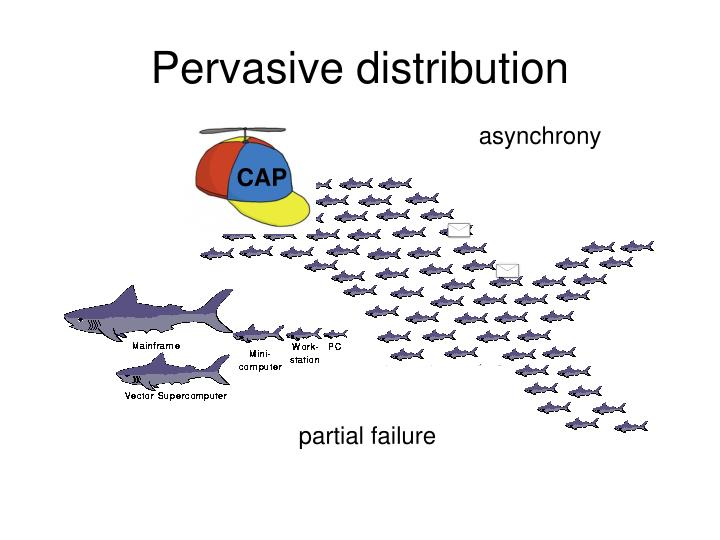 Pervasive distribution