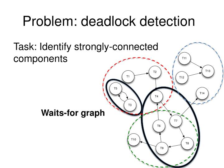Problem: deadlock detection