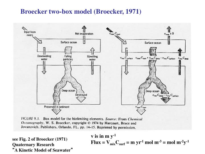 Broecker two-box model (Broecker, 1971)