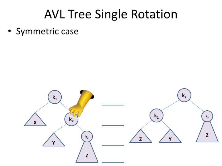 AVL Tree Single Rotation