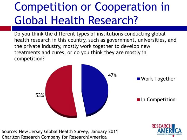 Competition or Cooperation in Global Health Research?