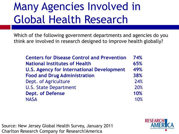 Many Agencies Involved in Global Health Research