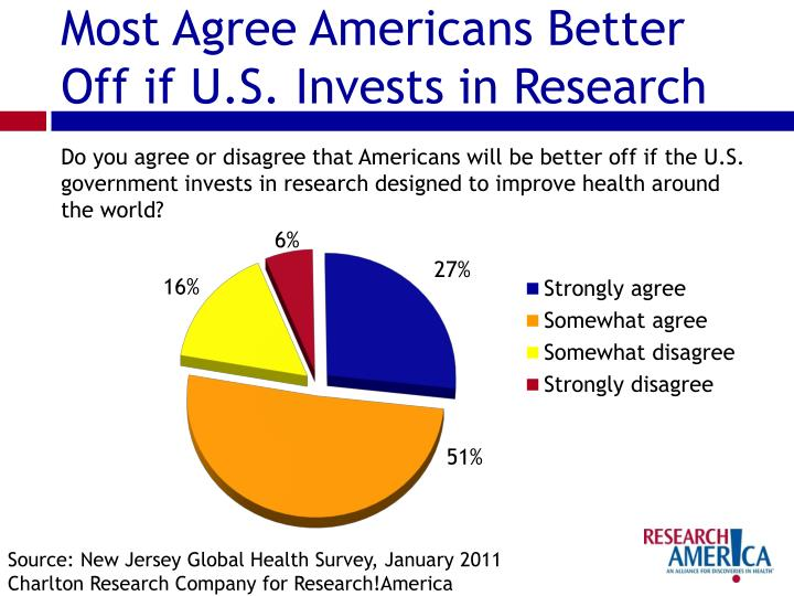 Most Agree Americans Better Off if U.S. Invests in Research