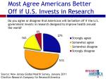 most agree americans better off if u s invests in research