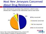 most new jerseyans concerned about drug resistance