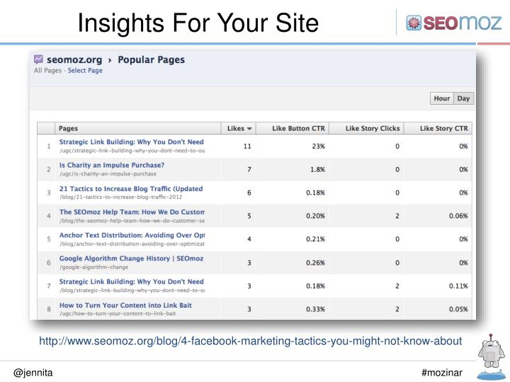 Insights For Your Site