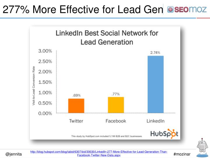 277% More Effective for Lead Gen
