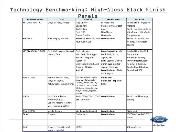 Technology Benchmarking: High-Gloss Black Finish Panels