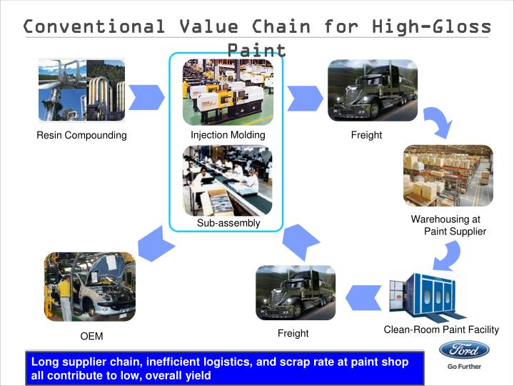 Conventional Value Chain for