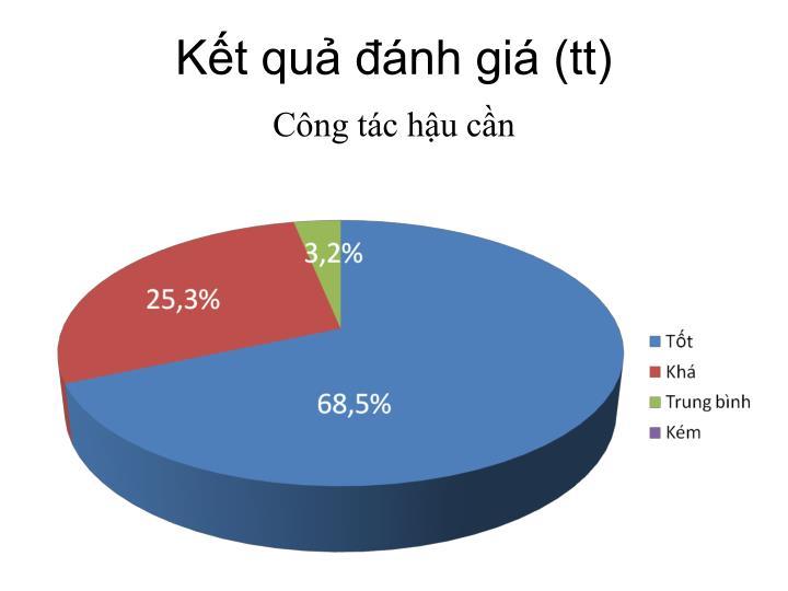 Kết quả đánh giá (tt)